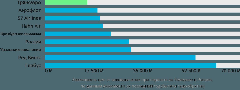 Динамика цен в зависимости от авиакомпании, совершающей перелёт из Кемерово в Россию