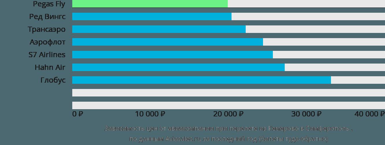 Динамика цен в зависимости от авиакомпании, совершающей перелет из Кемерово в Симферополь