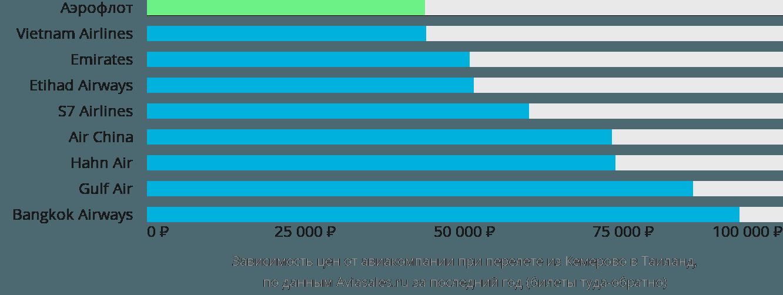 Динамика цен в зависимости от авиакомпании, совершающей перелет из Кемерово в Таиланд