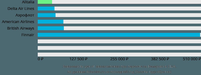Динамика цен в зависимости от авиакомпании, совершающей перелёт из Кемерово в США