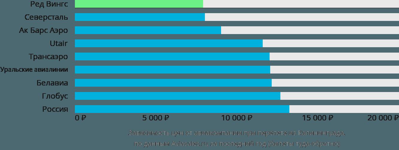 Динамика цен в зависимости от авиакомпании, совершающей перелет из Калининграда