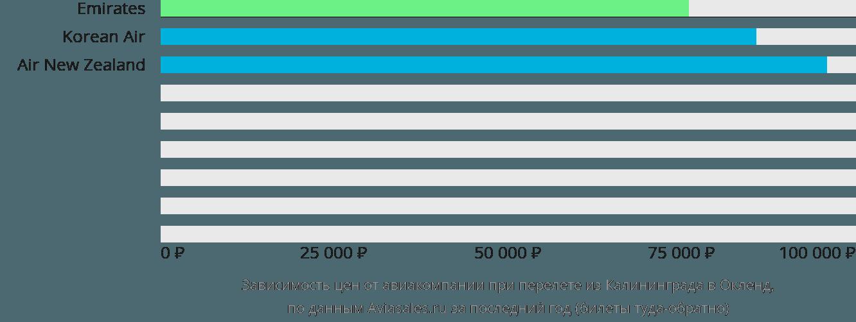 Динамика цен в зависимости от авиакомпании, совершающей перелет из Калининграда в Окленд
