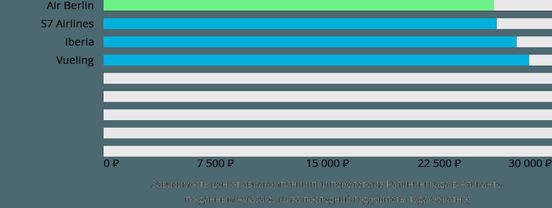 Динамика цен в зависимости от авиакомпании, совершающей перелет из Калининграда в Аликанте