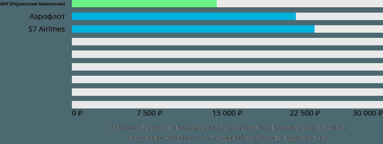 Динамика цен в зависимости от авиакомпании, совершающей перелет из Калининграда в Афины