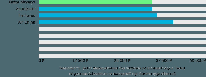 Динамика цен в зависимости от авиакомпании, совершающей перелет из Калининграда в Пекин