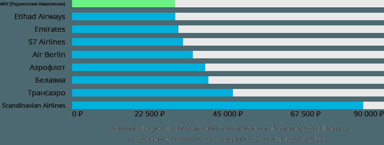 Динамика цен в зависимости от авиакомпании, совершающей перелет из Калининграда в Бангкок