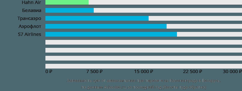 Динамика цен в зависимости от авиакомпании, совершающей перелет из Калининграда в Беларусь
