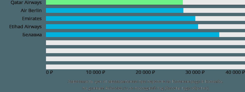 Динамика цен в зависимости от авиакомпании, совершающей перелет из Калининграда в Коломбо