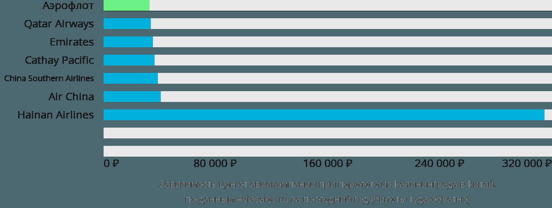 Динамика цен в зависимости от авиакомпании, совершающей перелёт из Калининграда в Китай