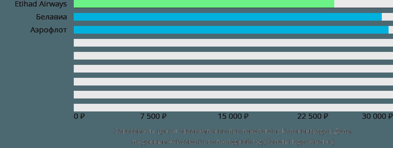 Динамика цен в зависимости от авиакомпании, совершающей перелет из Калининграда в Дели