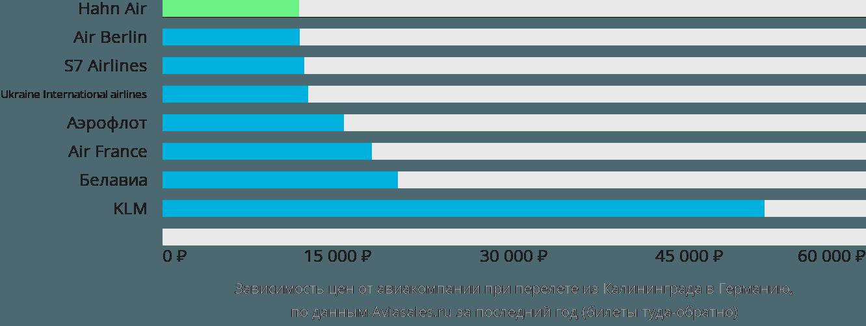 Динамика цен в зависимости от авиакомпании, совершающей перелет из Калининграда в Германию