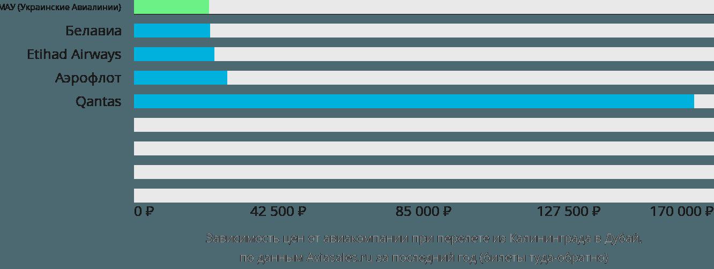 Динамика цен в зависимости от авиакомпании, совершающей перелет из Калининграда в Дубай