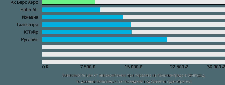 Динамика цен в зависимости от авиакомпании, совершающей перелет из Калининграда в Белгород