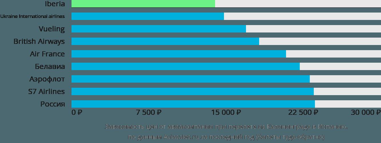 Динамика цен в зависимости от авиакомпании, совершающей перелет из Калининграда в Испанию