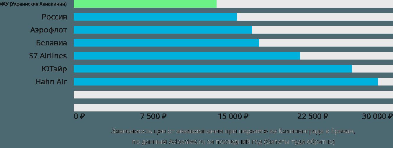 Динамика цен в зависимости от авиакомпании, совершающей перелет из Калининграда в Ереван