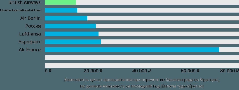 Динамика цен в зависимости от авиакомпании, совершающей перелёт из Калининграда во Францию