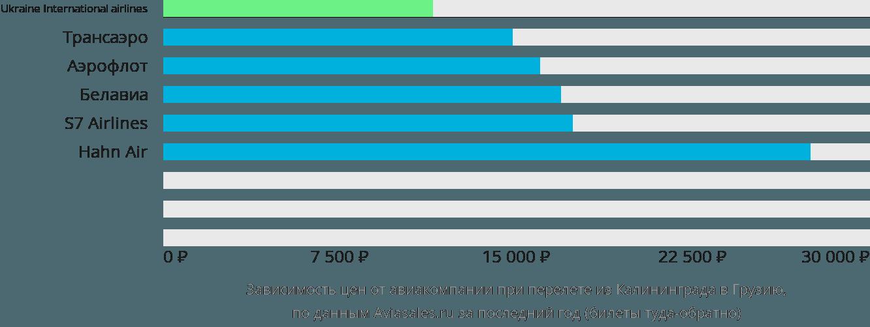 Динамика цен в зависимости от авиакомпании, совершающей перелет из Калининграда в Грузию
