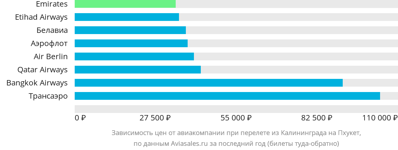 Динамика цен в зависимости от авиакомпании, совершающей перелет из Калининграда на Пхукет