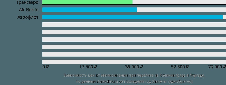 Динамика цен в зависимости от авиакомпании, совершающей перелет из Калининграда в Хургаду