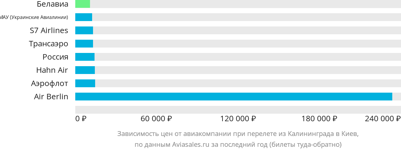 Динамика цен в зависимости от авиакомпании, совершающей перелет из Калининграда в Киев