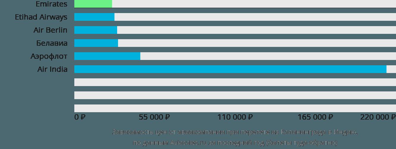 Динамика цен в зависимости от авиакомпании, совершающей перелет из Калининграда в Индию