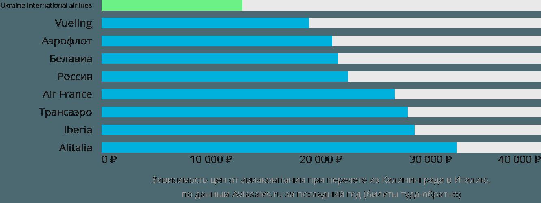 Динамика цен в зависимости от авиакомпании, совершающей перелет из Калининграда в Италию