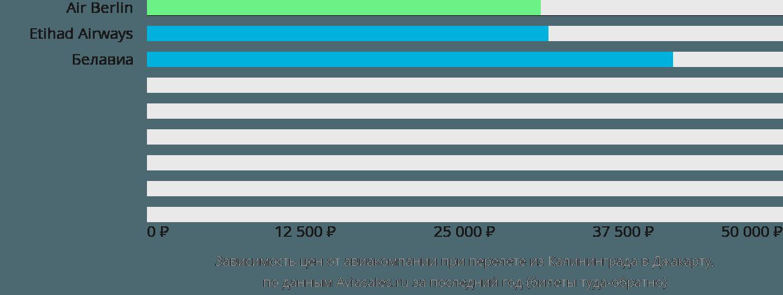 Динамика цен в зависимости от авиакомпании, совершающей перелет из Калининграда в Джакарту