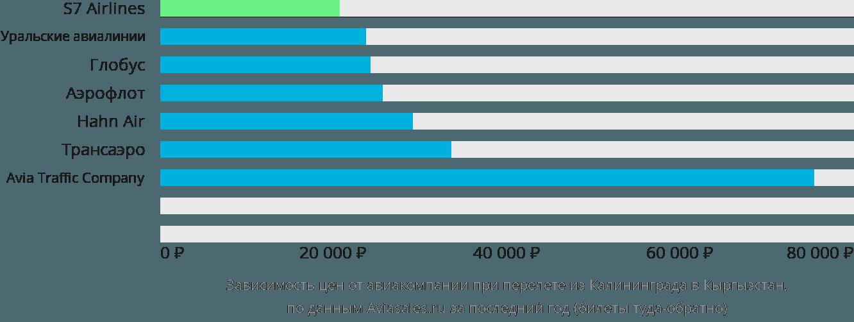 Динамика цен в зависимости от авиакомпании, совершающей перелет из Калининграда в Кыргызстан