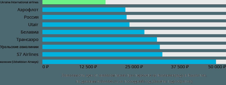 Динамика цен в зависимости от авиакомпании, совершающей перелет из Калининграда в Казахстан