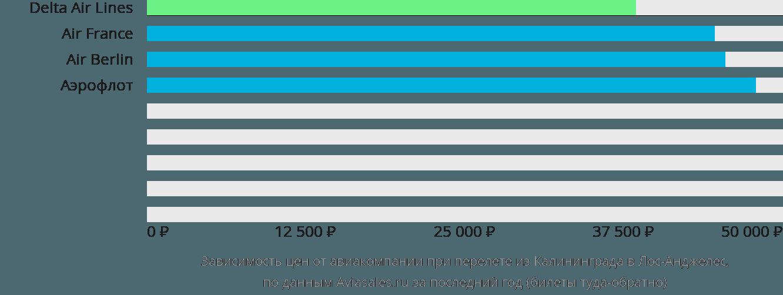 Динамика цен в зависимости от авиакомпании, совершающей перелет из Калининграда в Лос-Анджелес