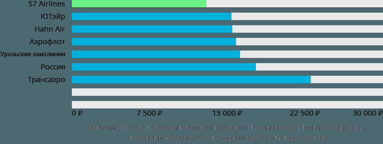 Динамика цен в зависимости от авиакомпании, совершающей перелет из Калининграда в Минеральные воды