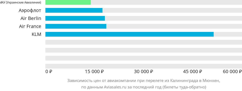 Динамика цен в зависимости от авиакомпании, совершающей перелет из Калининграда в Мюнхен