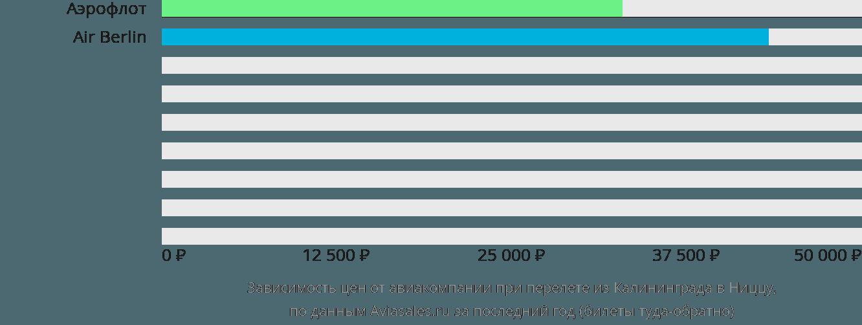 Динамика цен в зависимости от авиакомпании, совершающей перелет из Калининграда в Ниццу