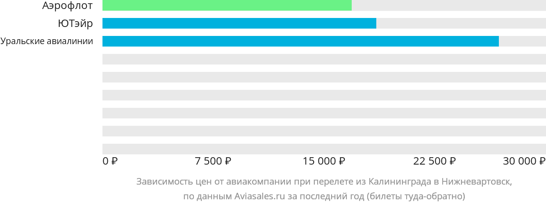 Динамика цен в зависимости от авиакомпании, совершающей перелет из Калининграда в Нижневартовск