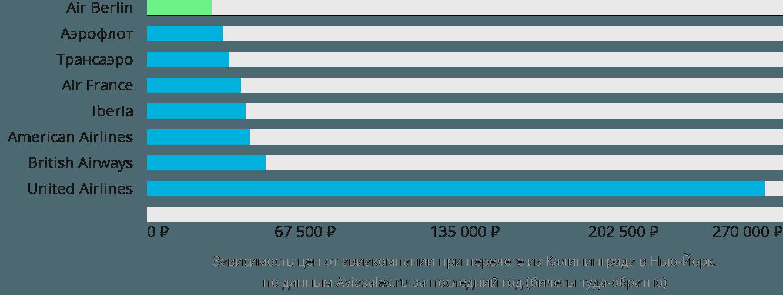 Динамика цен в зависимости от авиакомпании, совершающей перелет из Калининграда в Нью-Йорк