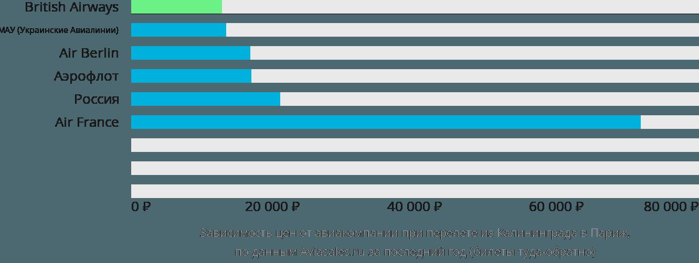 Динамика цен в зависимости от авиакомпании, совершающей перелет из Калининграда в Париж