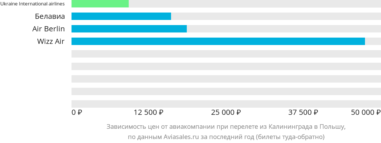 Динамика цен в зависимости от авиакомпании, совершающей перелёт из Калининграда в Польшу