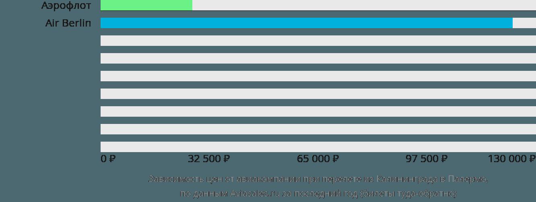Динамика цен в зависимости от авиакомпании, совершающей перелет из Калининграда в Палермо