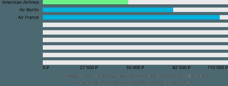 Динамика цен в зависимости от авиакомпании, совершающей перелет из Калининграда в Пунта-Кану