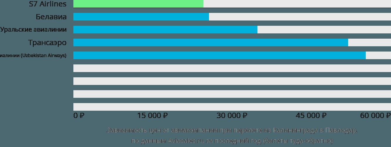 Динамика цен в зависимости от авиакомпании, совершающей перелет из Калининграда в Павлодар