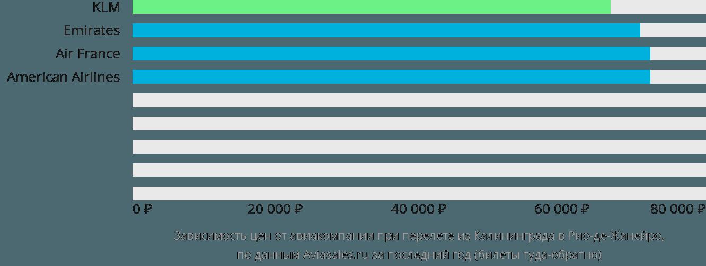 Динамика цен в зависимости от авиакомпании, совершающей перелет из Калининграда в Рио-де-Жанейро