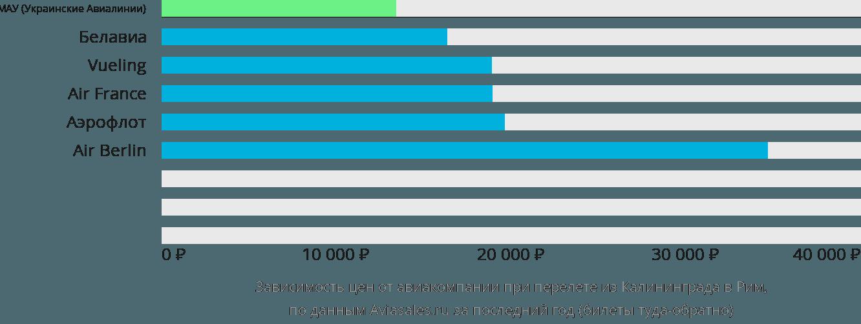Динамика цен в зависимости от авиакомпании, совершающей перелет из Калининграда в Рим