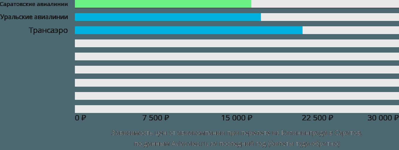 Динамика цен в зависимости от авиакомпании, совершающей перелет из Калининграда в Саратов