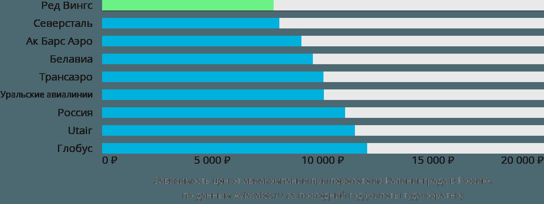 Динамика цен в зависимости от авиакомпании, совершающей перелет из Калининграда в Россию
