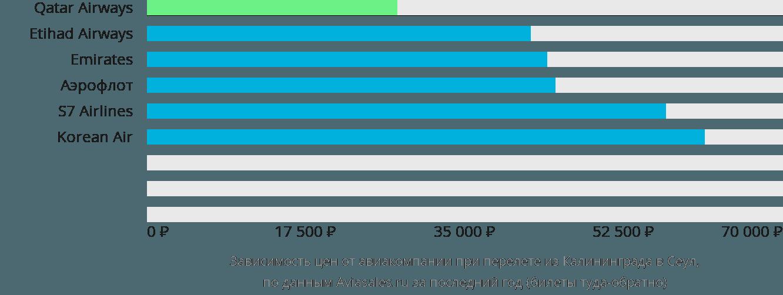 Динамика цен в зависимости от авиакомпании, совершающей перелет из Калининграда в Сеул