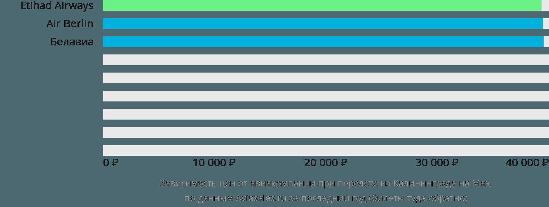 Динамика цен в зависимости от авиакомпании, совершающей перелет из Калининграда на Маэ
