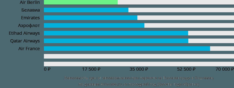 Динамика цен в зависимости от авиакомпании, совершающей перелет из Калининграда в Хошимин