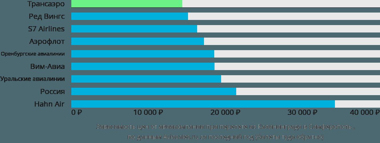 Динамика цен в зависимости от авиакомпании, совершающей перелет из Калининграда в Симферополь