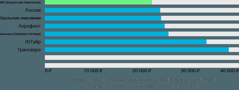 Динамика цен в зависимости от авиакомпании, совершающей перелет из Калининграда в Ташкент