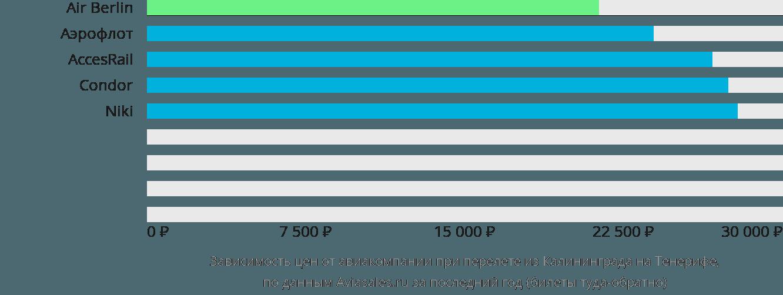 Динамика цен в зависимости от авиакомпании, совершающей перелет из Калининграда на Тенерифе